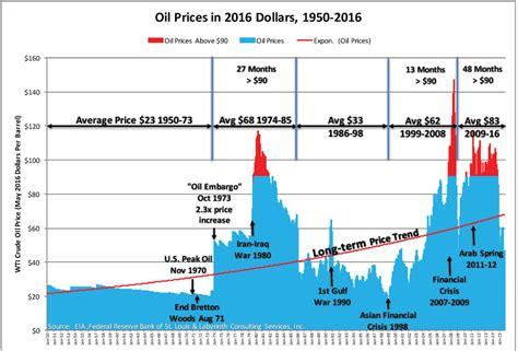 art berman oil prices   hard times   failing global economy art berman