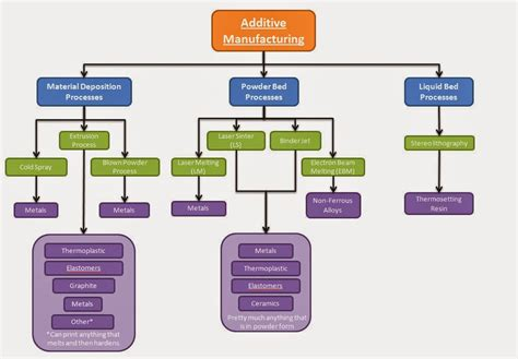 3d flowchart the 3d printing press additive manufacturing material