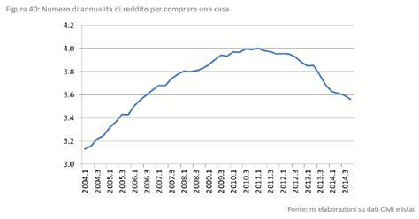 agenzia delle entrate dati delle quotazioni immobiliari agenzia delle entrate omi i dati sul mercato immobiliare