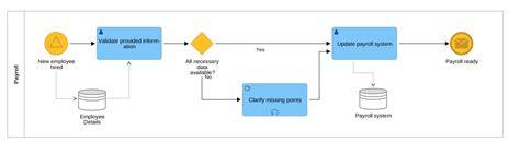 bpmn diagram interchange bpmn interchange capability demonstration 2017 bpm tips