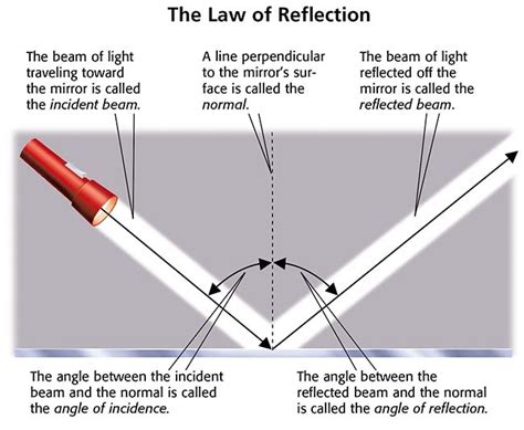 picture light rule of reflection