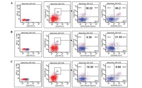 frontiers the of regulatory t 100 defects in regulatory t cells therapeutic