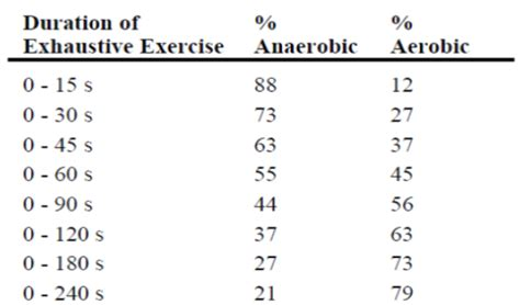 diet and anaerobic exercises