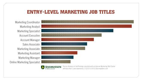 Entry Level Mba Marketing Salary by Entry Level Marketing Titles Business