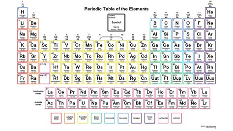 chemistry table of elements printable periodic table of elements