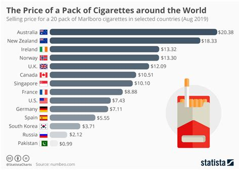 chart  price   pack  cigarettes   world