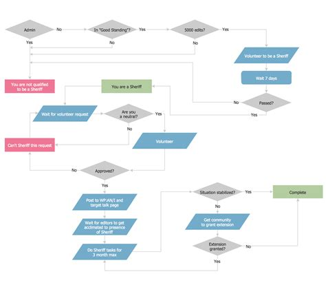 format of flowchart process flow chart exles