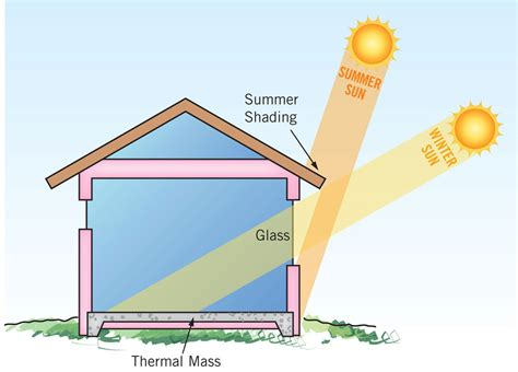 passive solar house design passive solar design workshop san juan island update