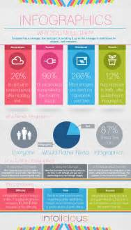 category designs infographic about infographics visual ly