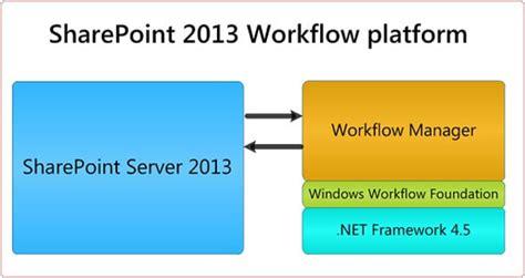 sharepoint 2013 workflow resource center installing workflow manager offline european sharepoint