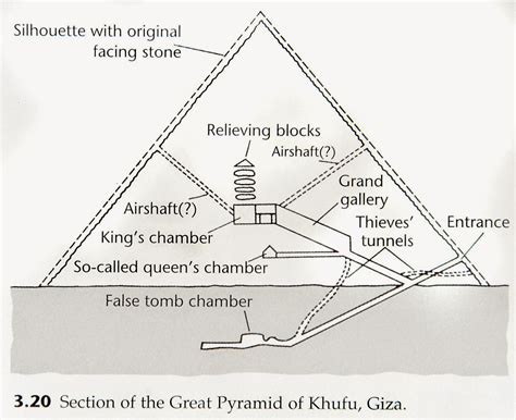 pyramid cross section who do you think built giza pyramids about islam