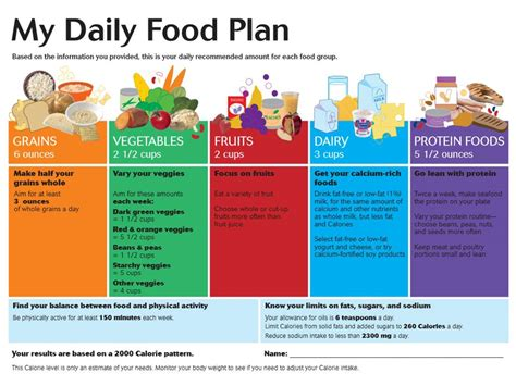 My Daily Food Plan Worksheet by Tofu And Manna Part 1 What About The Standard American Diet