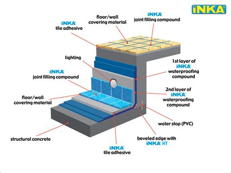 swimming pool plans pdf applications inka construction chemicals pool ideas