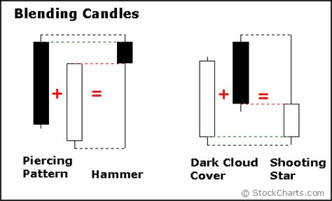 trading piercing pattern introduction to candlesticks chartschool