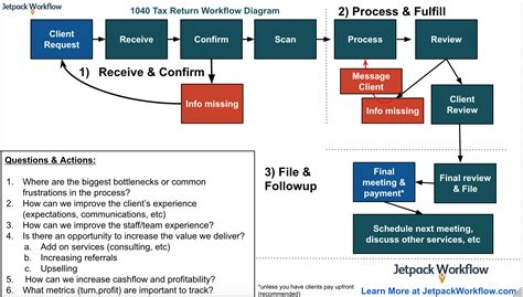tax workflow 1040 individual tax return workflow diagram for
