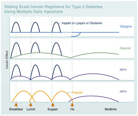sliding scale therapy diabetes education