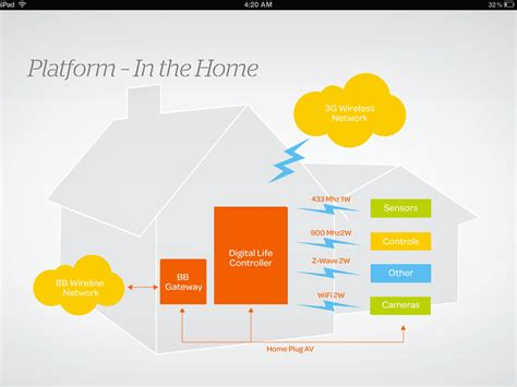 at t introduces digital ip based home automation and