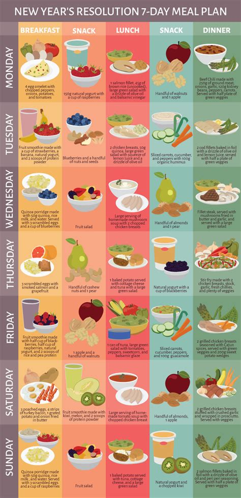 A Healthier Menu by The Ultimate Beginners Guide To Clean Meals Food