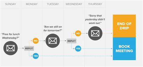 drip marketing caign template getting started with automated email marketing