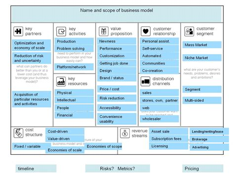 Business Model Template Cyberuse Consulting Business Model Template
