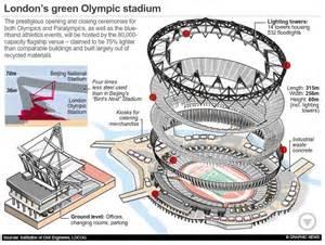 London Olympics 2012 Main Stadium Animated Infographic