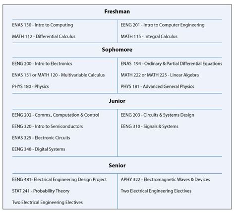electrical engineering undergraduate curriculum