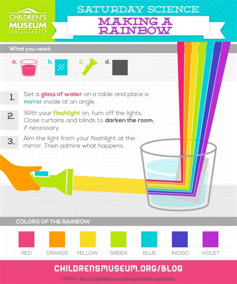Saturday Science Make A Rainbow The Childrens Museum Of