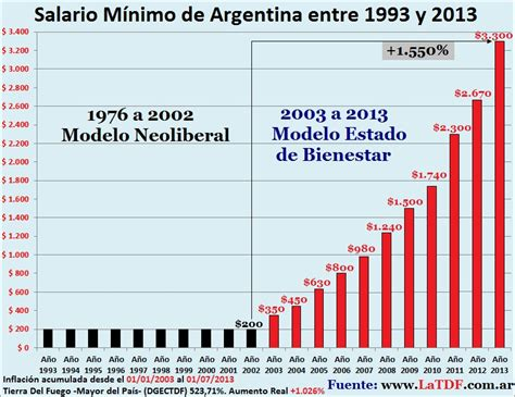 sueldo minimo vital y movil 2016 en argentina 90 vs 2015 el poder de compra del salario m 237 nimo taringa