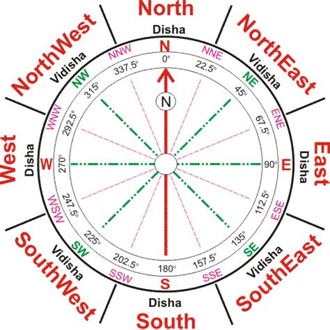 Find Directions Home by Home Map According To Vastu Studio Design Gallery