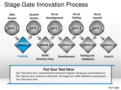 phase gate template stage gate innovation process powerpoint presentation