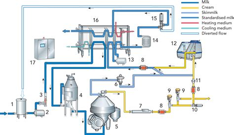 milk homogenizer design pasteurized milk products dairy processing handbook