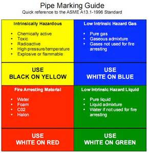 industrial piping color codes pictures to pin on pinterest