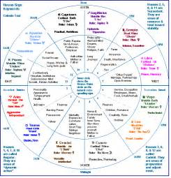 In House Meaning a tutorial for beginning astrologers by celeste teal