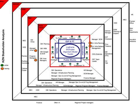 stakeholder chart template communication plan communication plan stakeholder analysis
