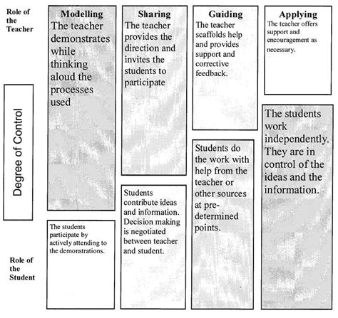 lesson plan template gradual release responsibility 16 best gradual release of responsibility images on
