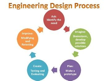 design engineer qualities engineering design process bulletin board 2018 dodge reviews