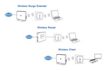 Wifi Repeater Terbaik huawei media router wireless range extender 300mbps