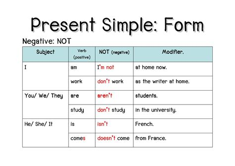 write the pattern of simple present tense f2f present simple