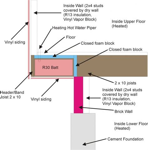 Bi Level House Floor Plans insulation where floor joists overhang foundation page 2