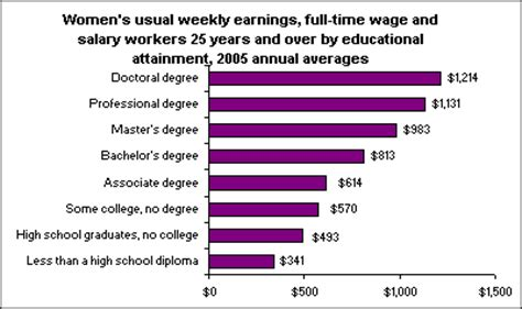 wage test differences in s earnings by educational level 2005