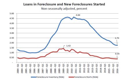 Us Mba Mortgage Foreclosures Calendar by Ride The Seesaw Housing Data Hits Ups And Downs
