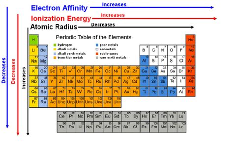 printable periodic table with energy levels compounds and formulas the practical chemist