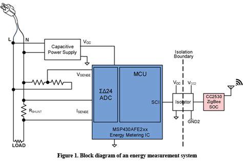 power measurement integrated circuit energy measurement for appliances