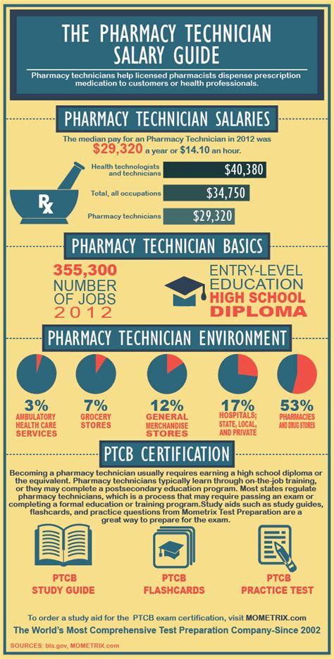 Pharmacy Technician Salary by Pharmacy Technician Salaries 5 What Is The Average Salary