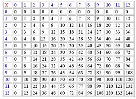 tablas de multiplicar del 1 al 12 tablas de multiplicar del 1 al 12 para imprimir new