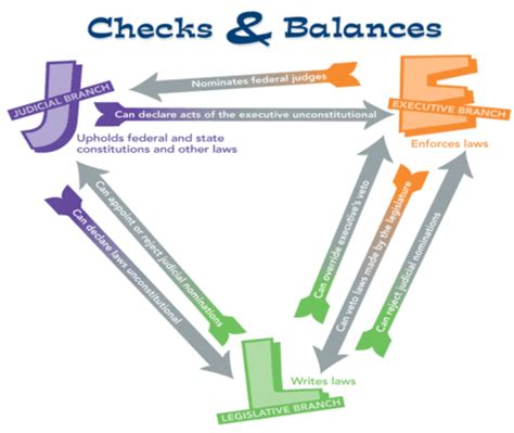 exle of checks and balances dunnaway constitution