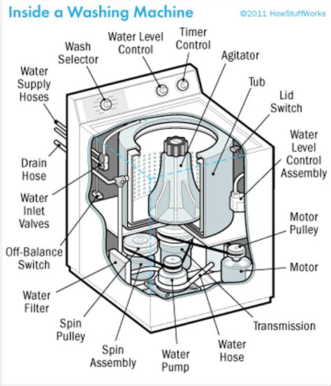 Kenmore Elite Toaster Wiring Diagram For 70 Series Kenmore Washer Get Free