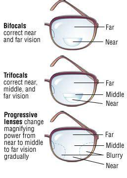 progressive bifocals bifocals vs trifocals vs varifocals aka progressive