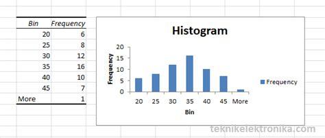 cara membuat histogram frekuensi di excel cara membuat histogram di excel teknik elektronika