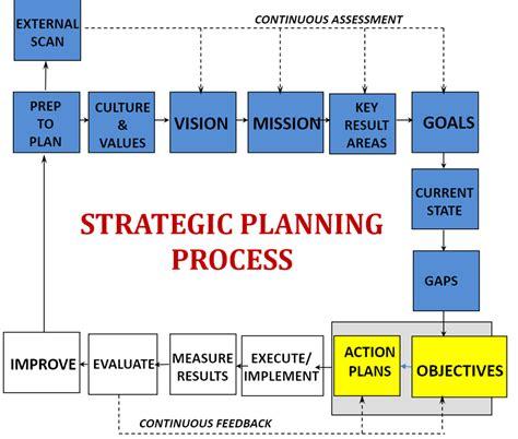 layout planning process strategic action plan s planning process the vanguard school